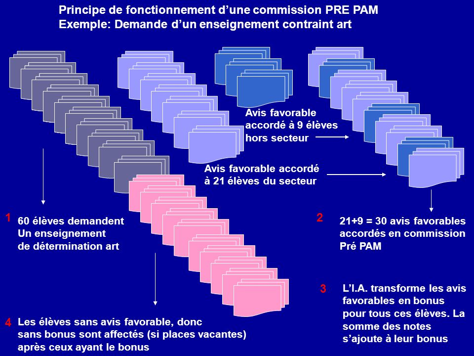 Principe de fonctionnement d'une commission PRE PAM