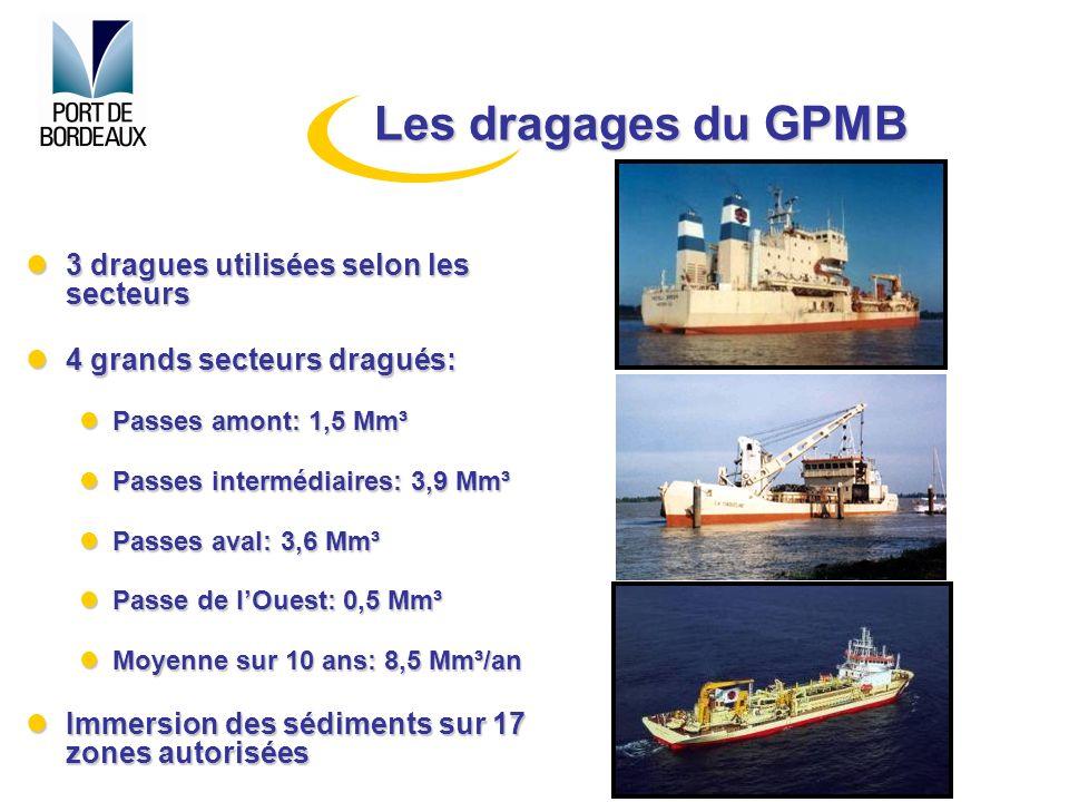 Les dragages du GPMB 3 dragues utilisées selon les secteurs