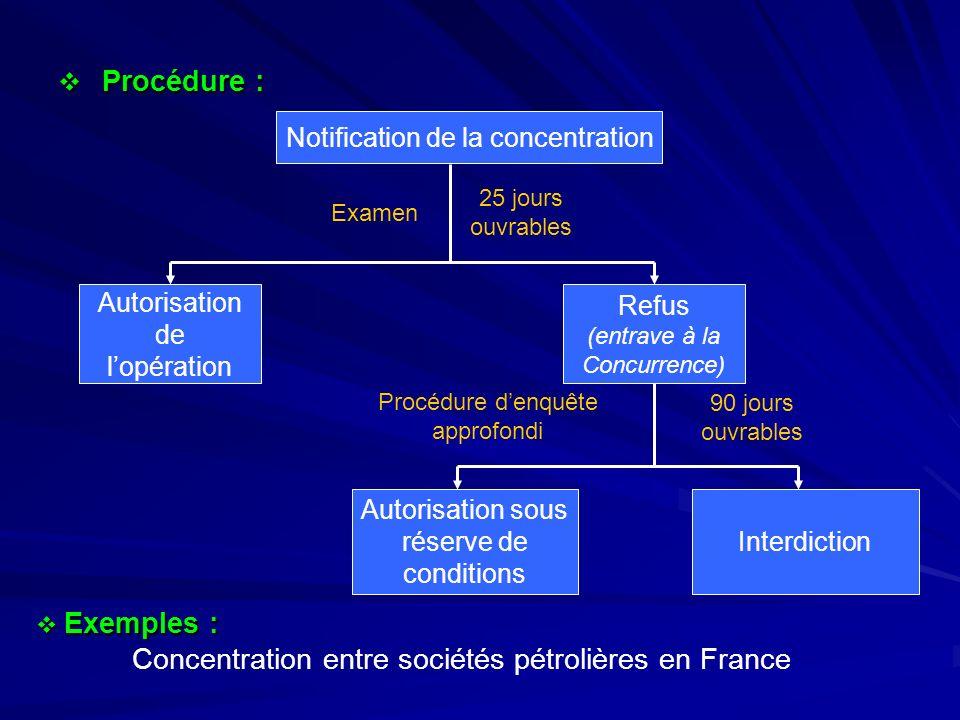 Concentration entre sociétés pétrolières en France