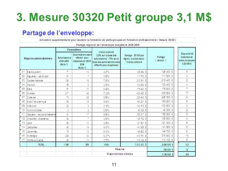 3. Mesure 30320 Petit groupe 3,1 M$ Mesure Petit groupe:
