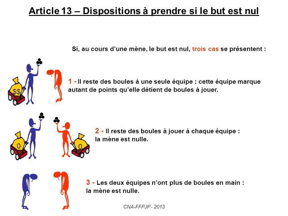 Article 13 – Dispositions à prendre si le but est nul