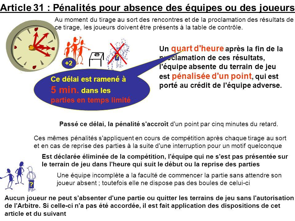 Article 31 : Pénalités pour absence des équipes ou des joueurs