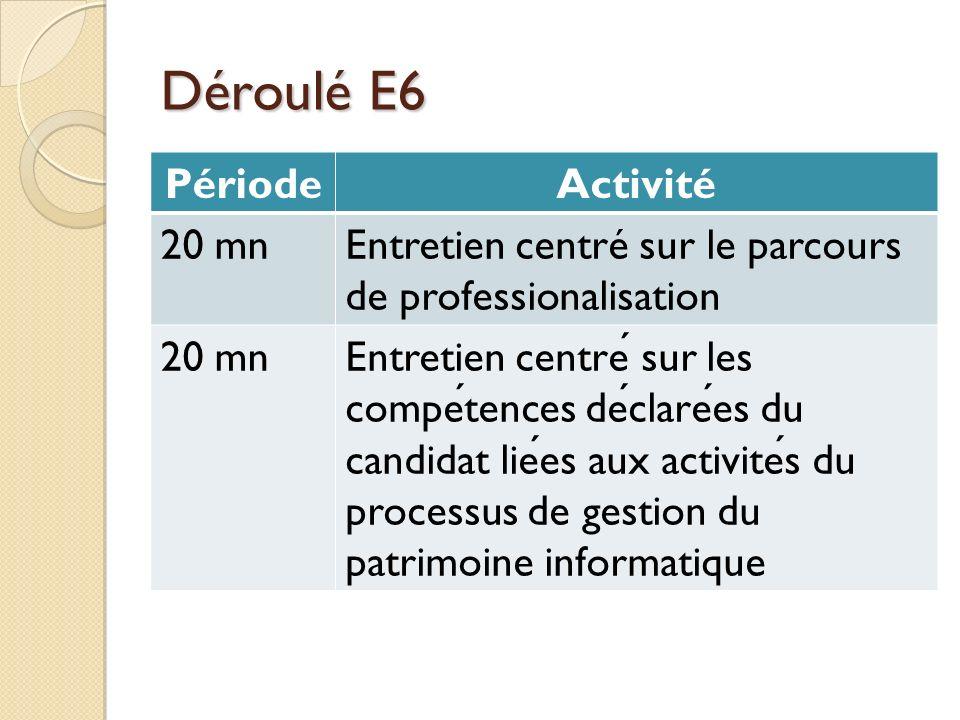 Déroulé E6 Période Activité 20 mn