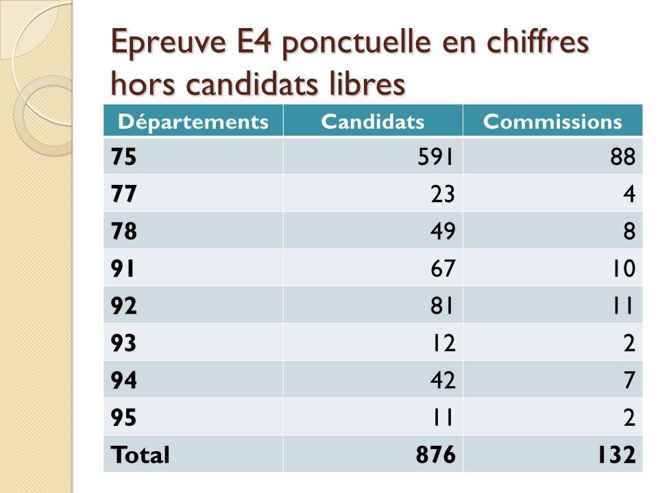 Epreuve E4 ponctuelle en chiffres hors candidats libres