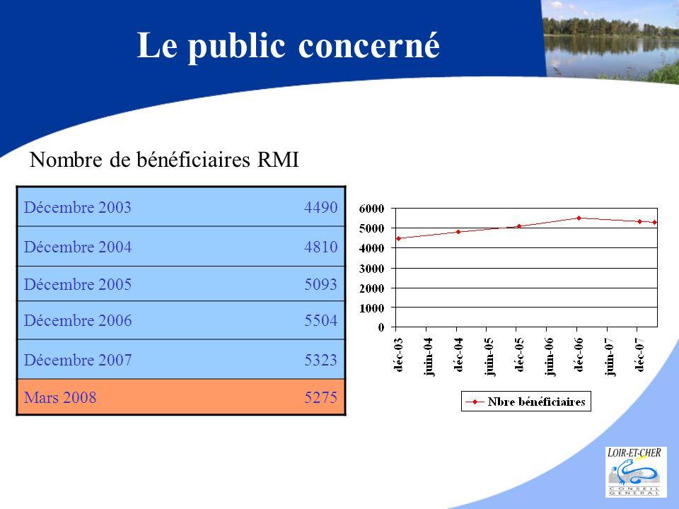 Le public concerné Nombre de bénéficiaires RMI Décembre 2003 4490