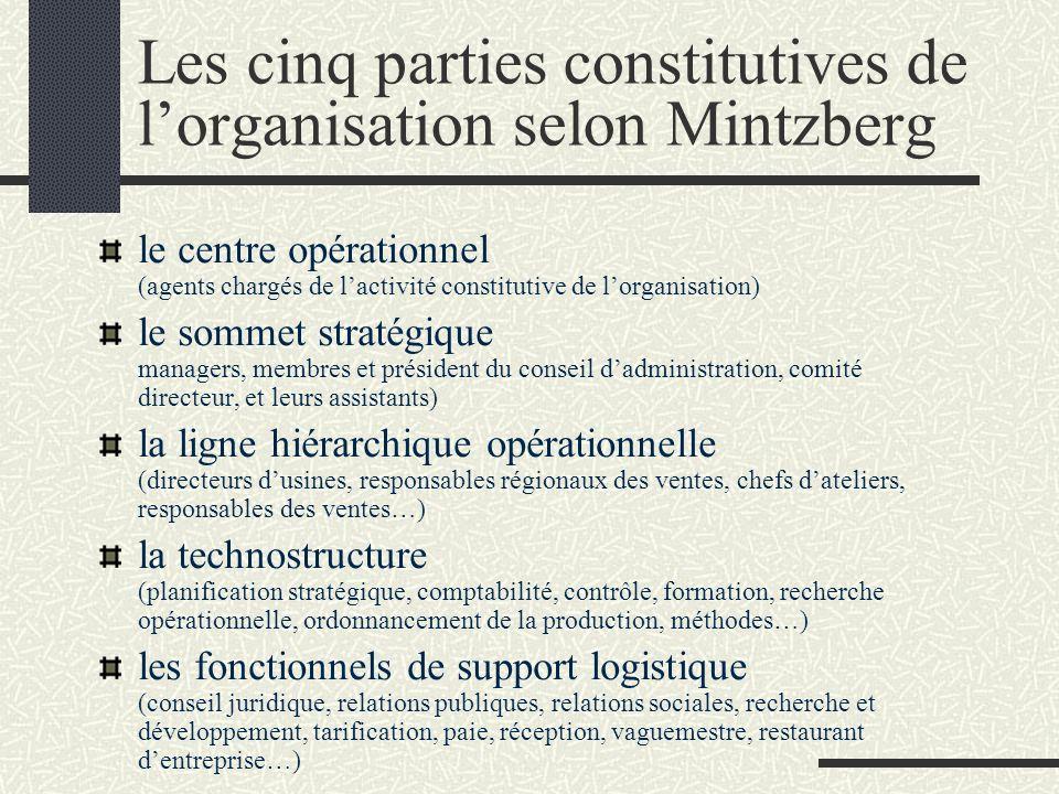 Les cinq parties constitutives de l'organisation selon Mintzberg