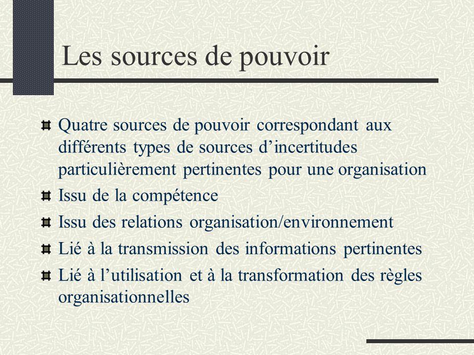 Les sources de pouvoir