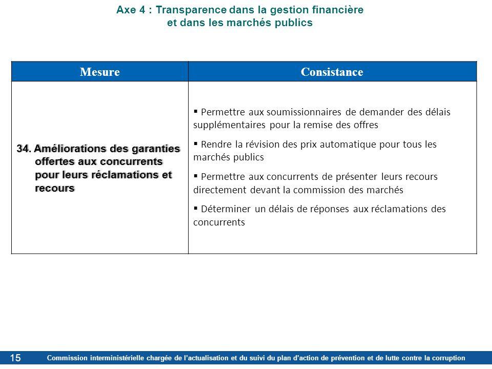 Mesure Consistance Axe 4 : Transparence dans la gestion financière
