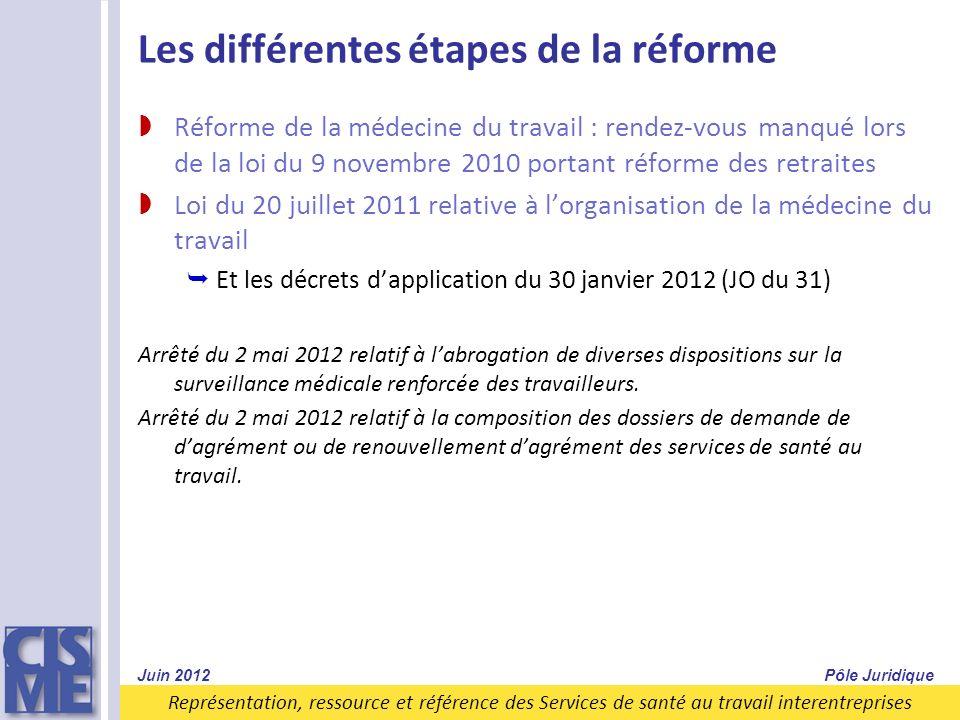 Les différentes étapes de la réforme