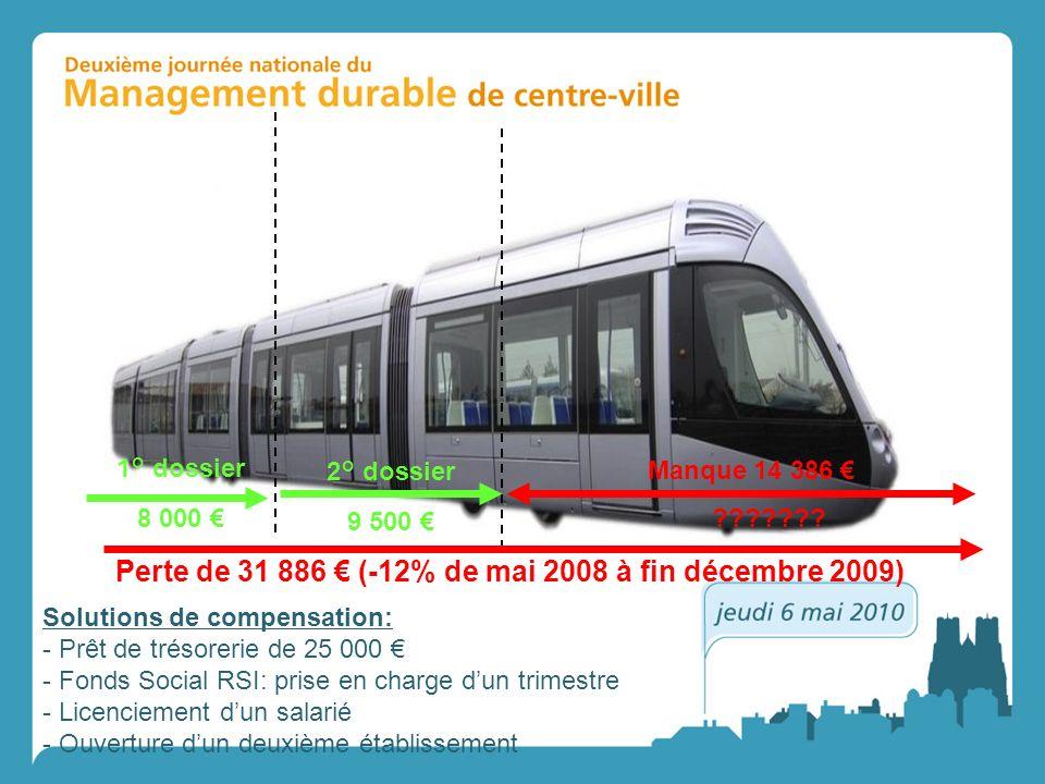 Perte de 31 886 € (-12% de mai 2008 à fin décembre 2009)