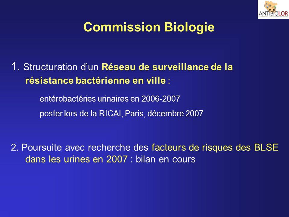 Commission Biologie 1. Structuration d'un Réseau de surveillance de la résistance bactérienne en ville :