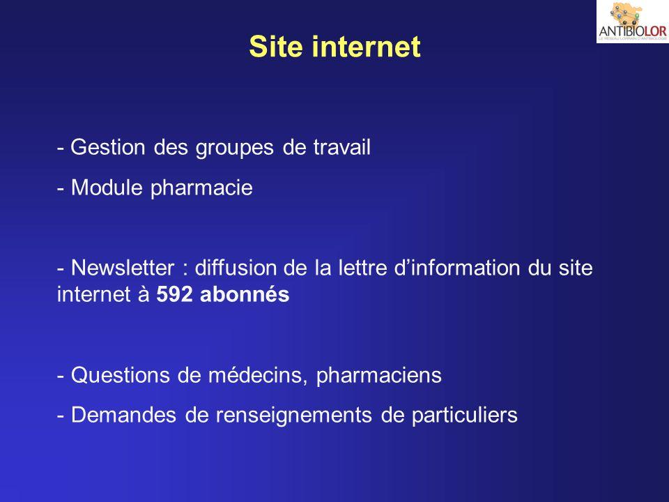 Site internet - Gestion des groupes de travail Module pharmacie