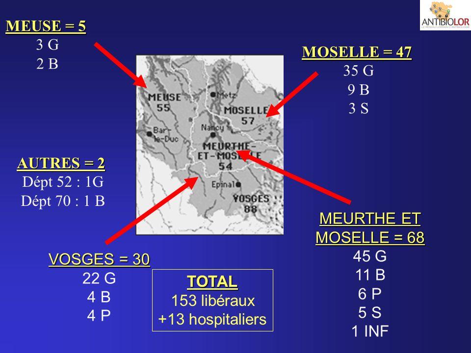MEUSE = 5 3 G. 2 B. MOSELLE = 47. 35 G. 9 B. 3 S. AUTRES = 2. Dépt 52 : 1G. Dépt 70 : 1 B. MEURTHE ET.