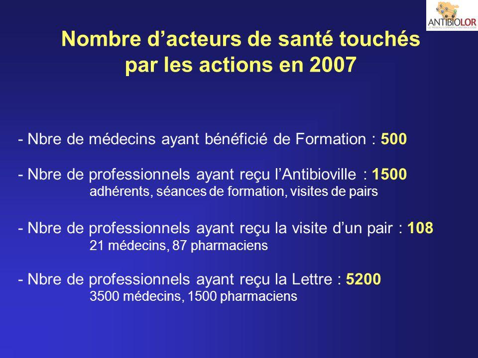 Nombre d'acteurs de santé touchés par les actions en 2007