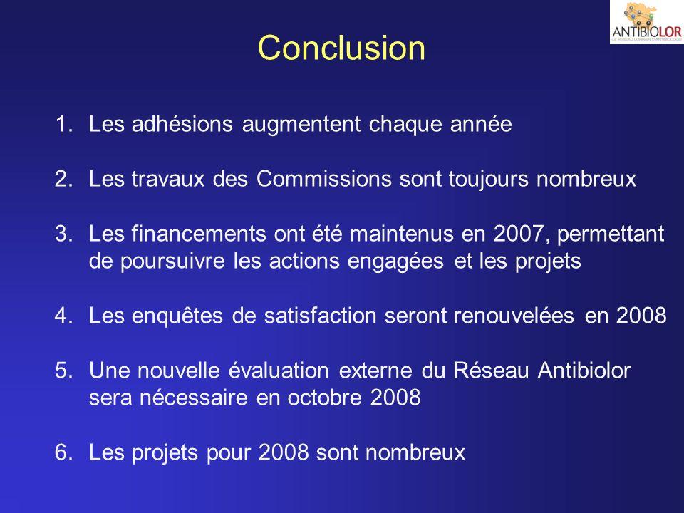 Conclusion Les adhésions augmentent chaque année
