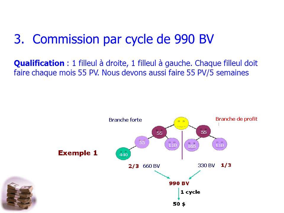 3. Commission par cycle de 990 BV