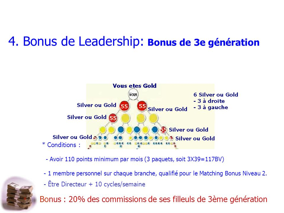 4. Bonus de Leadership: Bonus de 3e génération