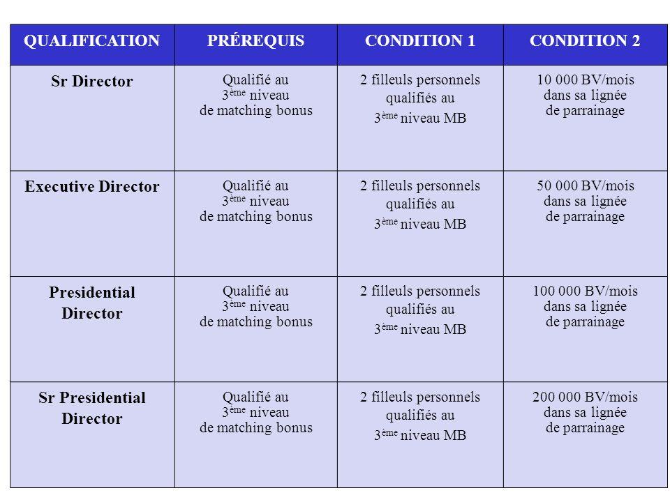 QUALIFICATION PRÉREQUIS CONDITION 1 CONDITION 2 Sr Director