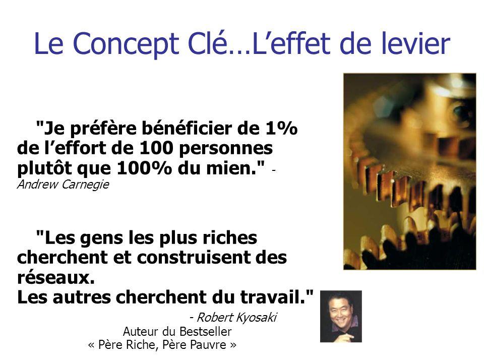 Le Concept Clé…L'effet de levier