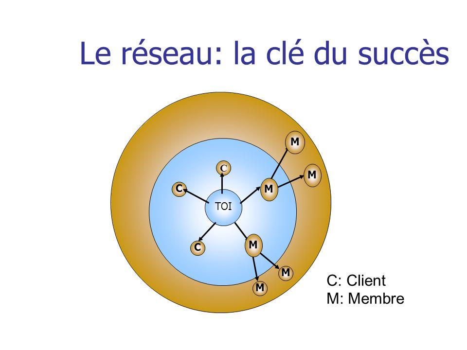 Le réseau: la clé du succès