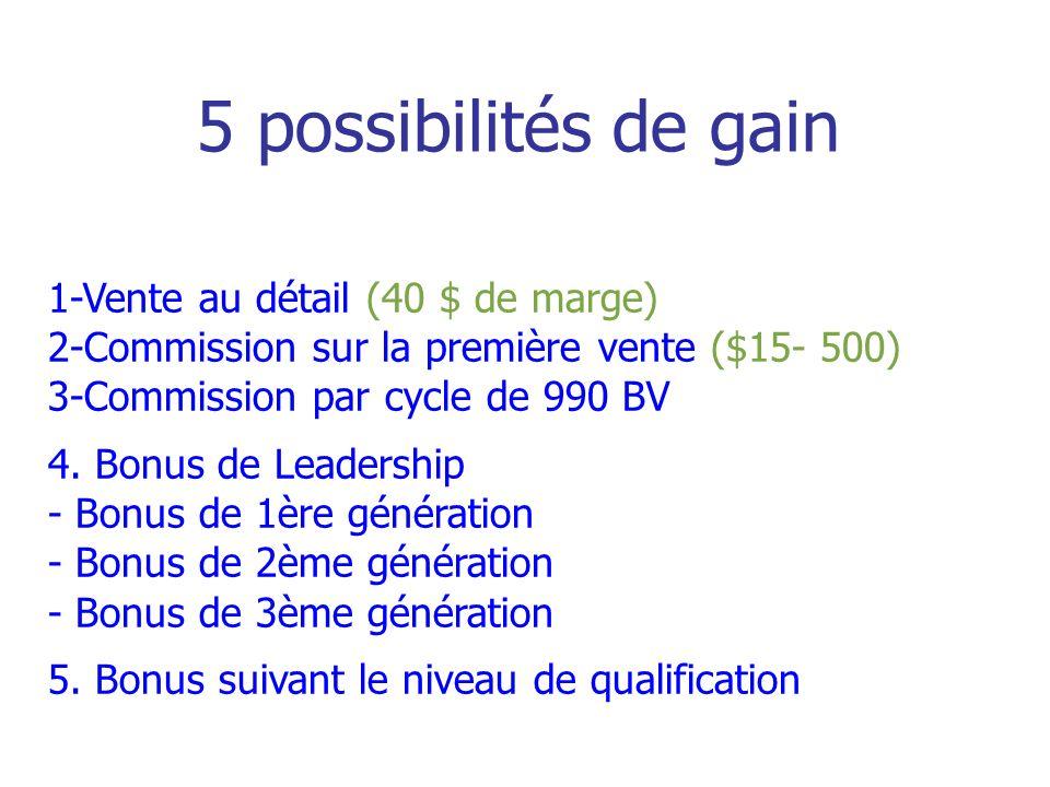 5 possibilités de gain 1-Vente au détail (40 $ de marge)