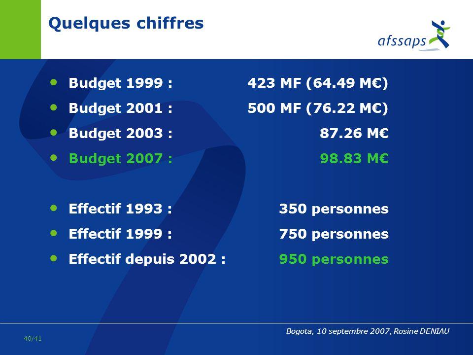 Quelques chiffres Budget 1999 : 423 MF (64.49 M€)