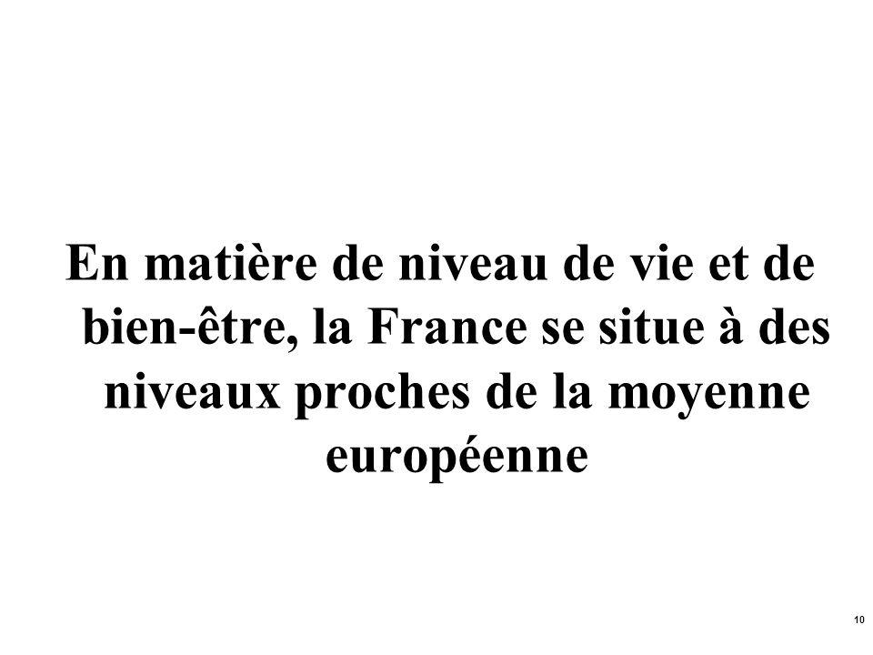 En matière de niveau de vie et de bien-être, la France se situe à des niveaux proches de la moyenne européenne