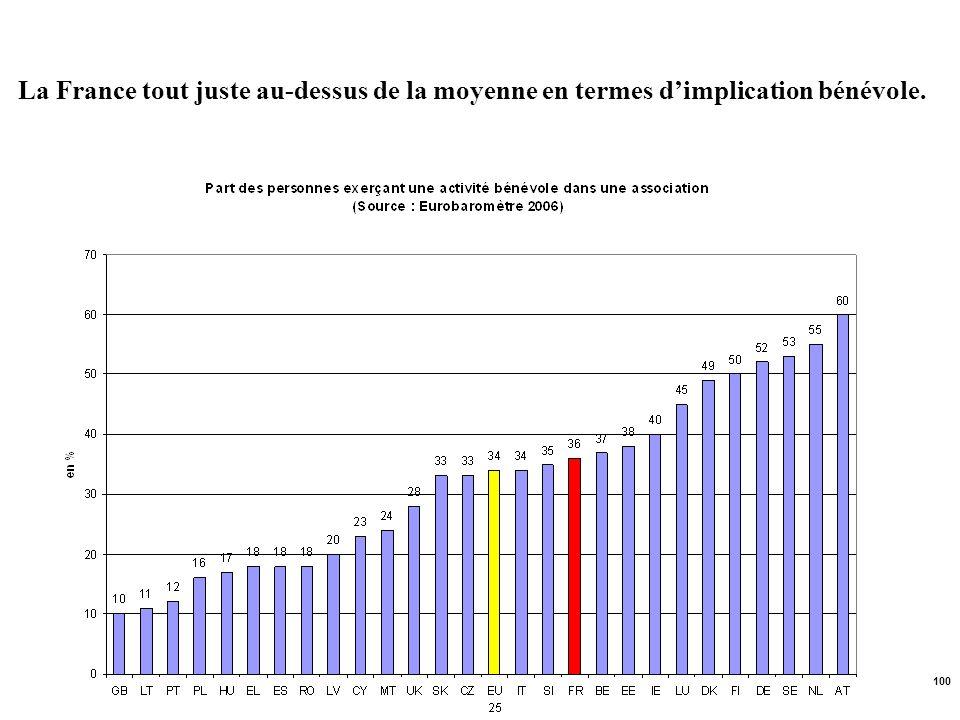 La France tout juste au-dessus de la moyenne en termes d'implication bénévole.