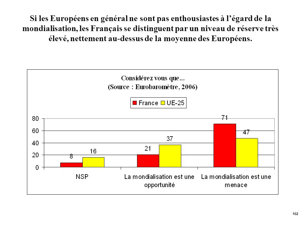 Si les Européens en général ne sont pas enthousiastes à l'égard de la mondialisation, les Français se distinguent par un niveau de réserve très élevé, nettement au-dessus de la moyenne des Européens.