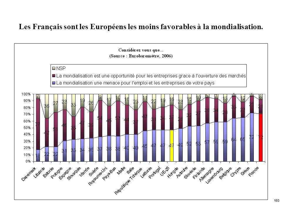 Les Français sont les Européens les moins favorables à la mondialisation.
