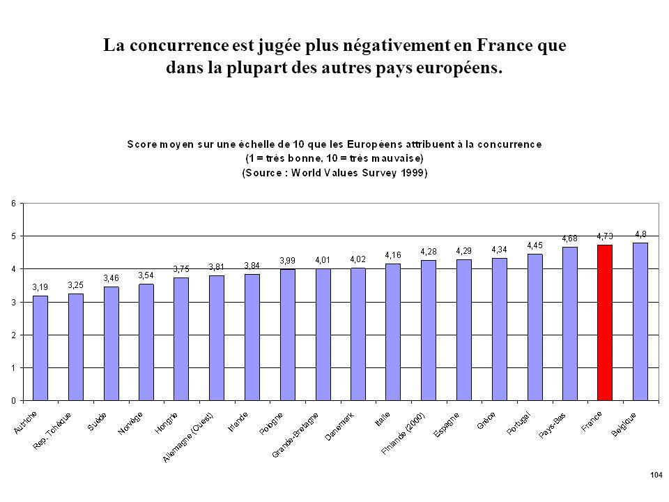 La concurrence est jugée plus négativement en France que dans la plupart des autres pays européens.