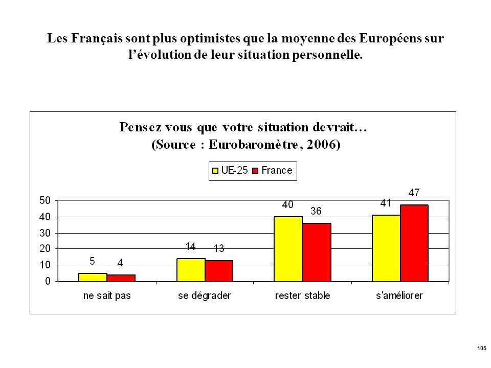 Les Français sont plus optimistes que la moyenne des Européens sur l'évolution de leur situation personnelle.