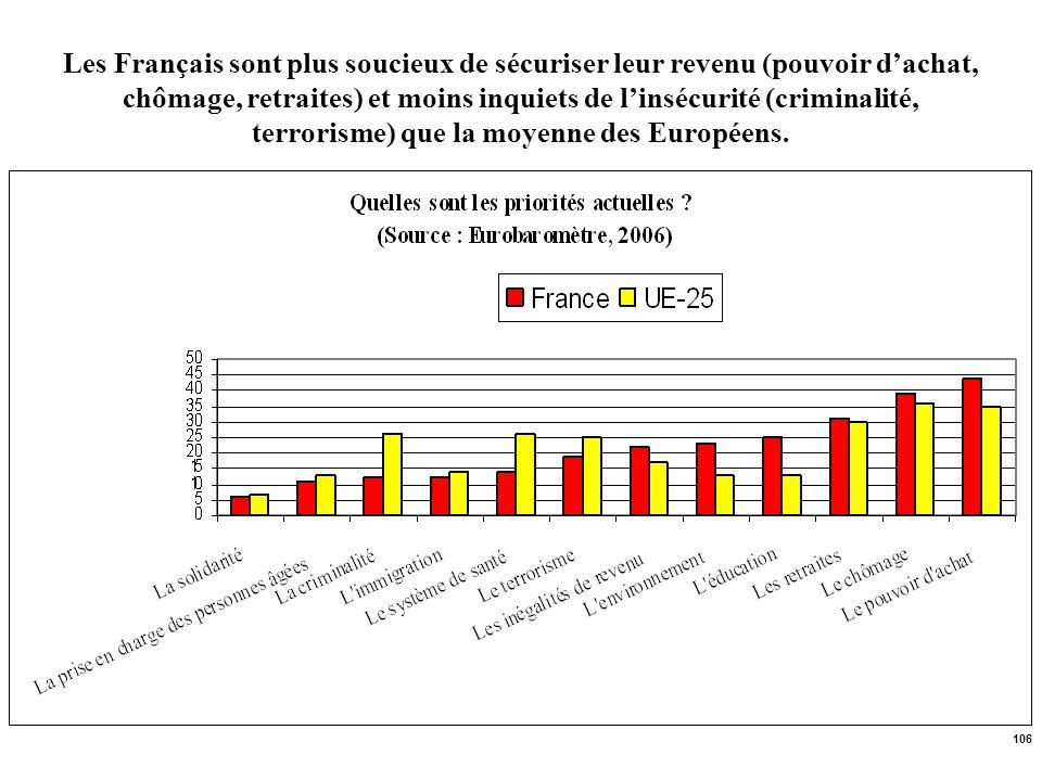 Les Français sont plus soucieux de sécuriser leur revenu (pouvoir d'achat, chômage, retraites) et moins inquiets de l'insécurité (criminalité, terrorisme) que la moyenne des Européens.