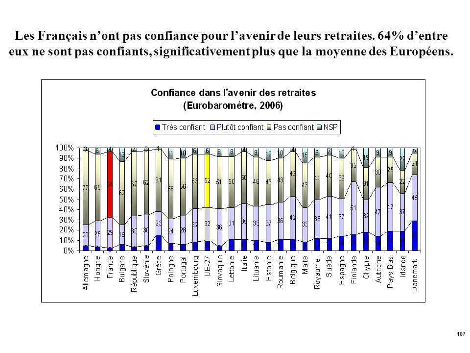 Les Français n'ont pas confiance pour l'avenir de leurs retraites