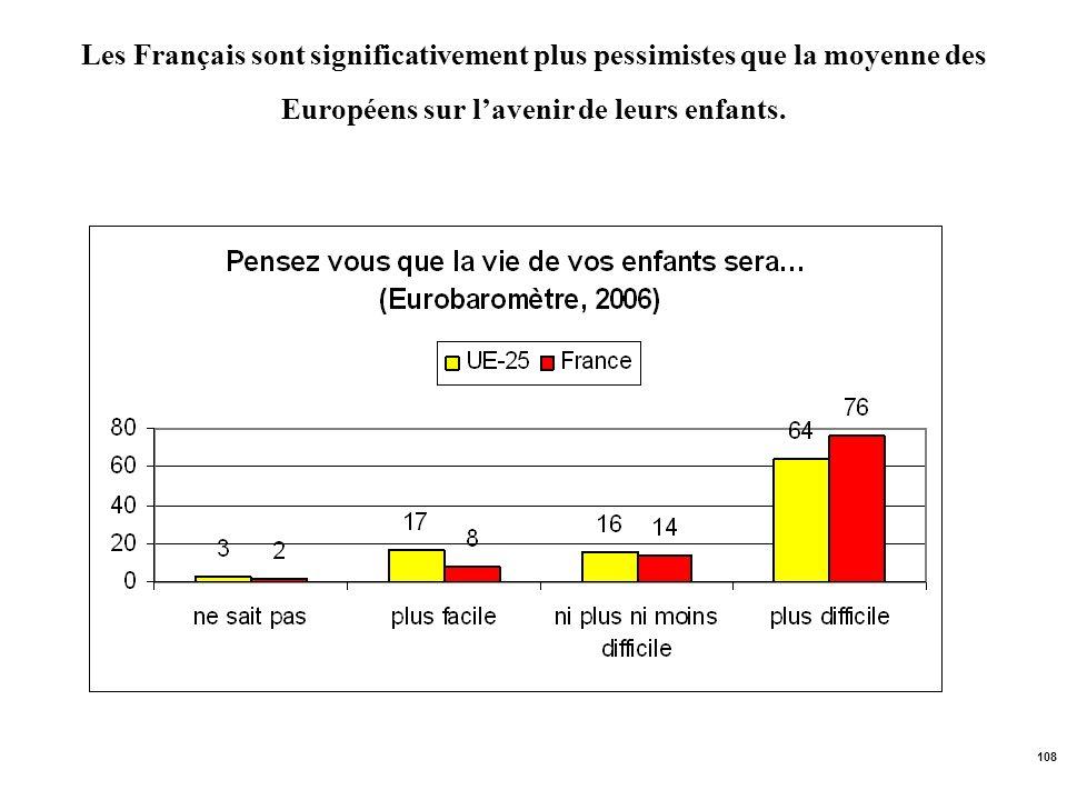 Les Français sont significativement plus pessimistes que la moyenne des Européens sur l'avenir de leurs enfants.
