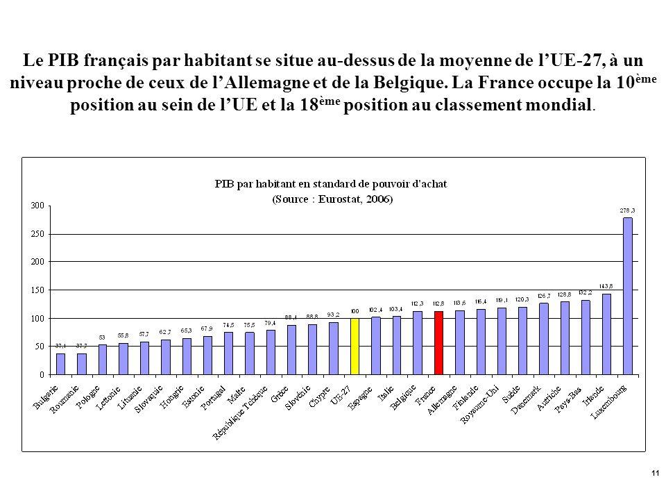 Le PIB français par habitant se situe au-dessus de la moyenne de l'UE-27, à un niveau proche de ceux de l'Allemagne et de la Belgique.