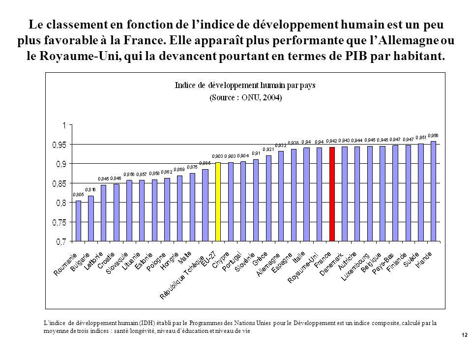 Le classement en fonction de l'indice de développement humain est un peu plus favorable à la France. Elle apparaît plus performante que l'Allemagne ou le Royaume-Uni, qui la devancent pourtant en termes de PIB par habitant.