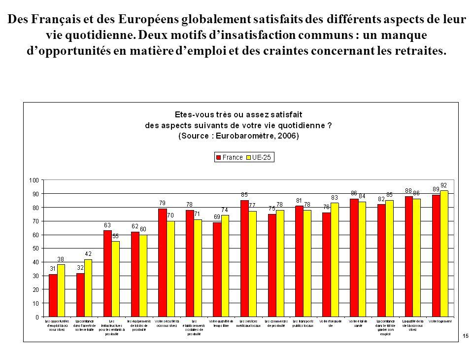 Des Français et des Européens globalement satisfaits des différents aspects de leur vie quotidienne.