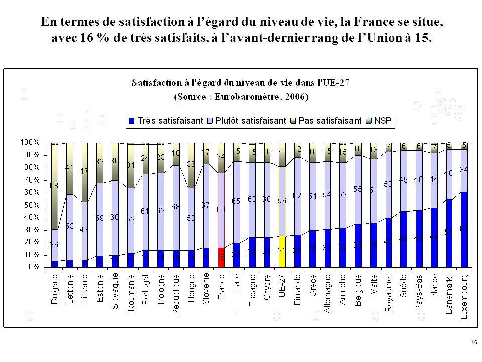 En termes de satisfaction à l'égard du niveau de vie, la France se situe, avec 16 % de très satisfaits, à l'avant-dernier rang de l'Union à 15.