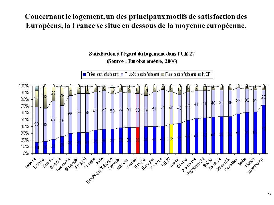Concernant le logement, un des principaux motifs de satisfaction des Européens, la France se situe en dessous de la moyenne européenne.