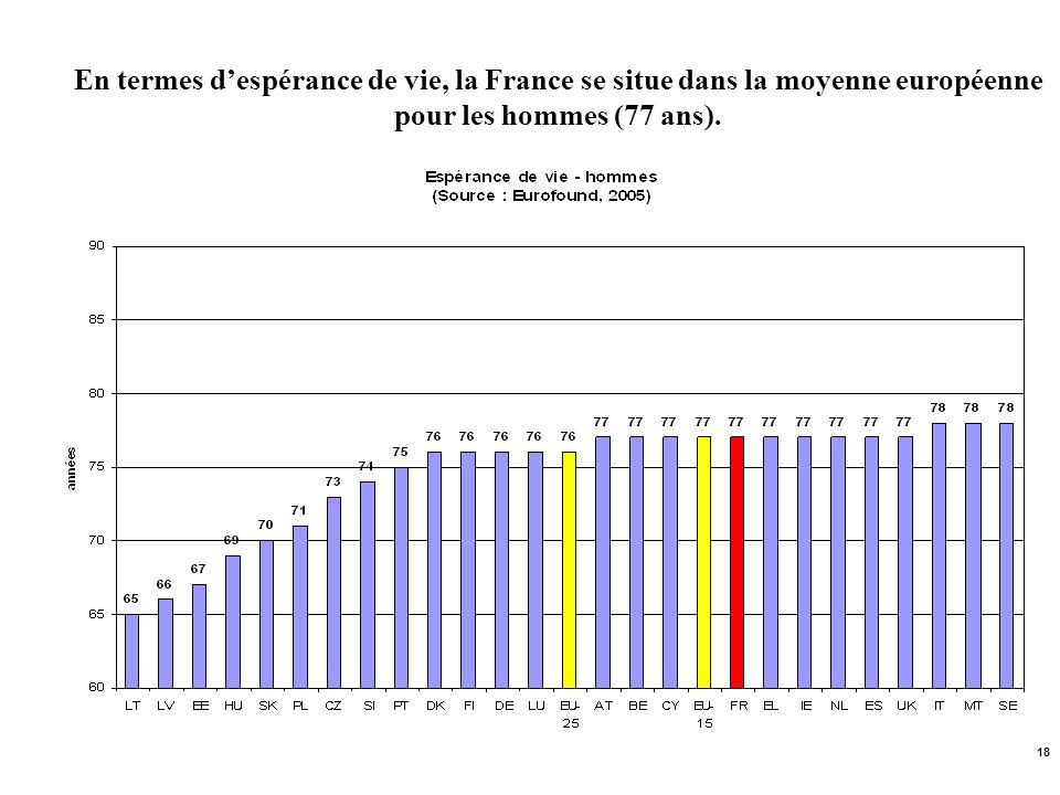 En termes d'espérance de vie, la France se situe dans la moyenne européenne pour les hommes (77 ans).