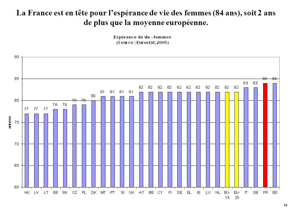 La France est en tête pour l'espérance de vie des femmes (84 ans), soit 2 ans de plus que la moyenne européenne.