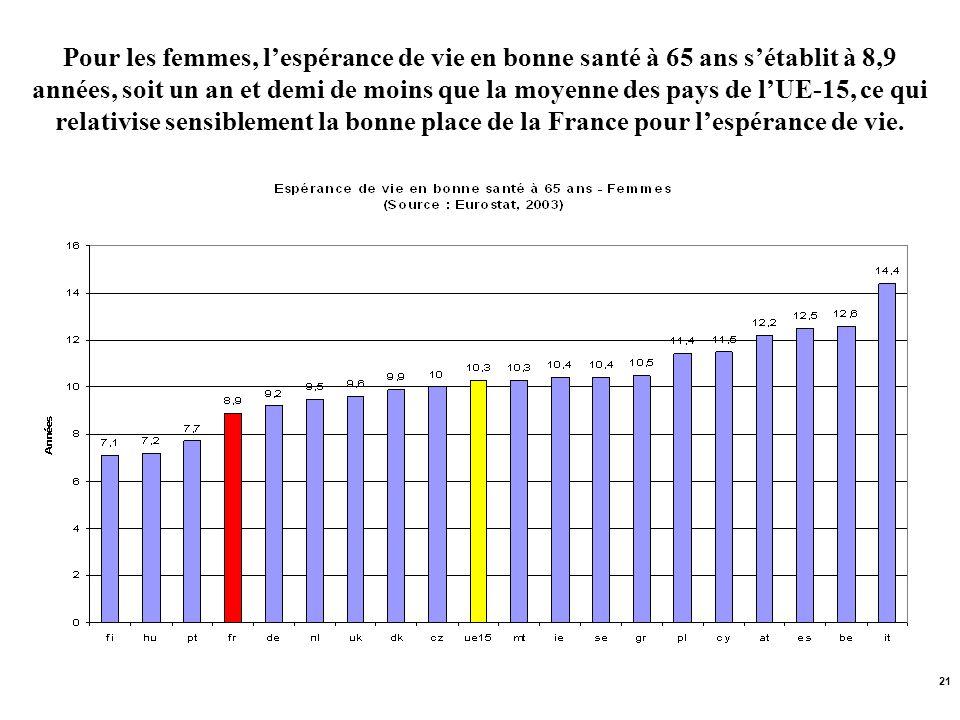 Pour les femmes, l'espérance de vie en bonne santé à 65 ans s'établit à 8,9 années, soit un an et demi de moins que la moyenne des pays de l'UE-15, ce qui relativise sensiblement la bonne place de la France pour l'espérance de vie.