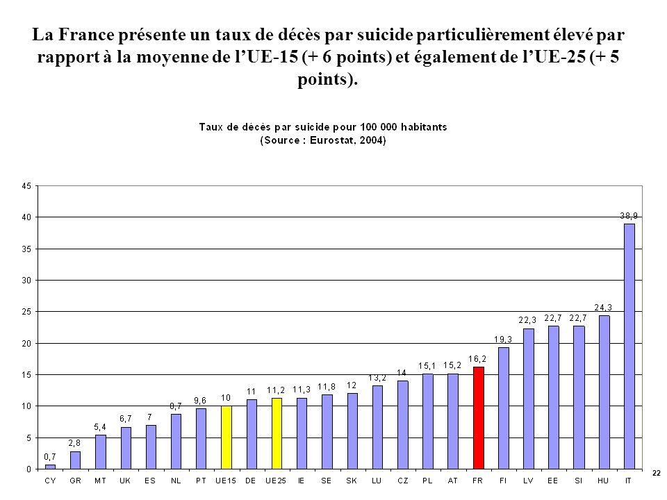 La France présente un taux de décès par suicide particulièrement élevé par rapport à la moyenne de l'UE-15 (+ 6 points) et également de l'UE-25 (+ 5 points).