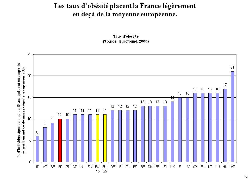 Les taux d'obésité placent la France légèrement en deçà de la moyenne européenne.