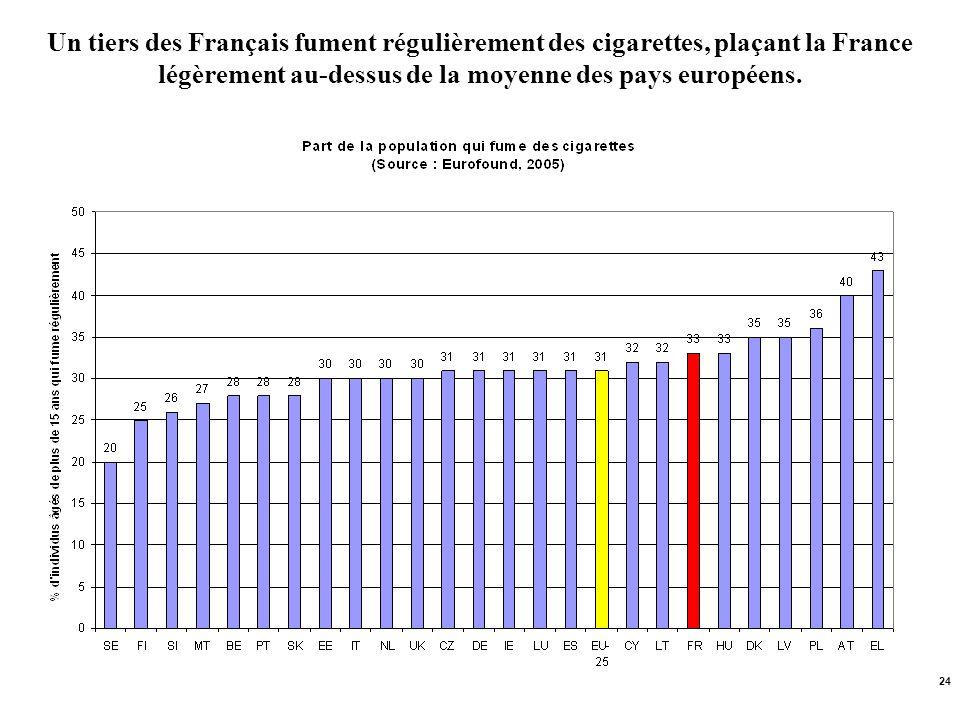 Un tiers des Français fument régulièrement des cigarettes, plaçant la France légèrement au-dessus de la moyenne des pays européens.