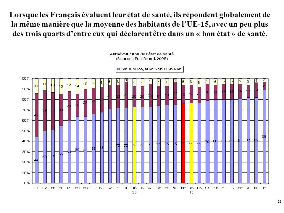 Lorsque les Français évaluent leur état de santé, ils répondent globalement de la même manière que la moyenne des habitants de l'UE-15, avec un peu plus des trois quarts d'entre eux qui déclarent être dans un « bon état » de santé.