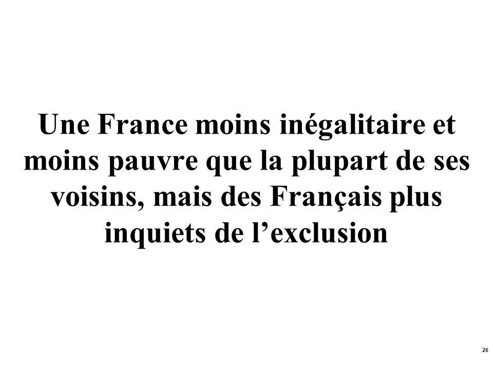 Une France moins inégalitaire et moins pauvre que la plupart de ses voisins, mais des Français plus inquiets de l'exclusion