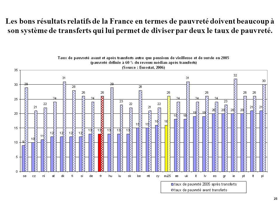Les bons résultats relatifs de la France en termes de pauvreté doivent beaucoup à son système de transferts qui lui permet de diviser par deux le taux de pauvreté.