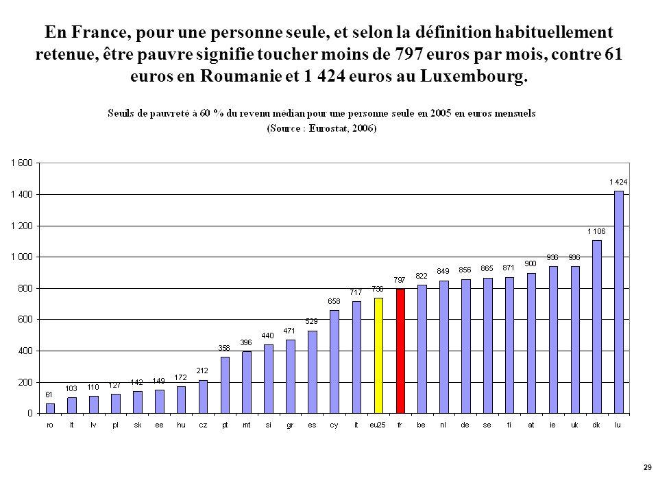 En France, pour une personne seule, et selon la définition habituellement retenue, être pauvre signifie toucher moins de 797 euros par mois, contre 61 euros en Roumanie et 1 424 euros au Luxembourg.